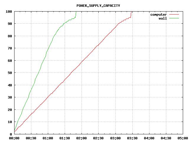 charging POWER_SUPPLY_CAPACITY